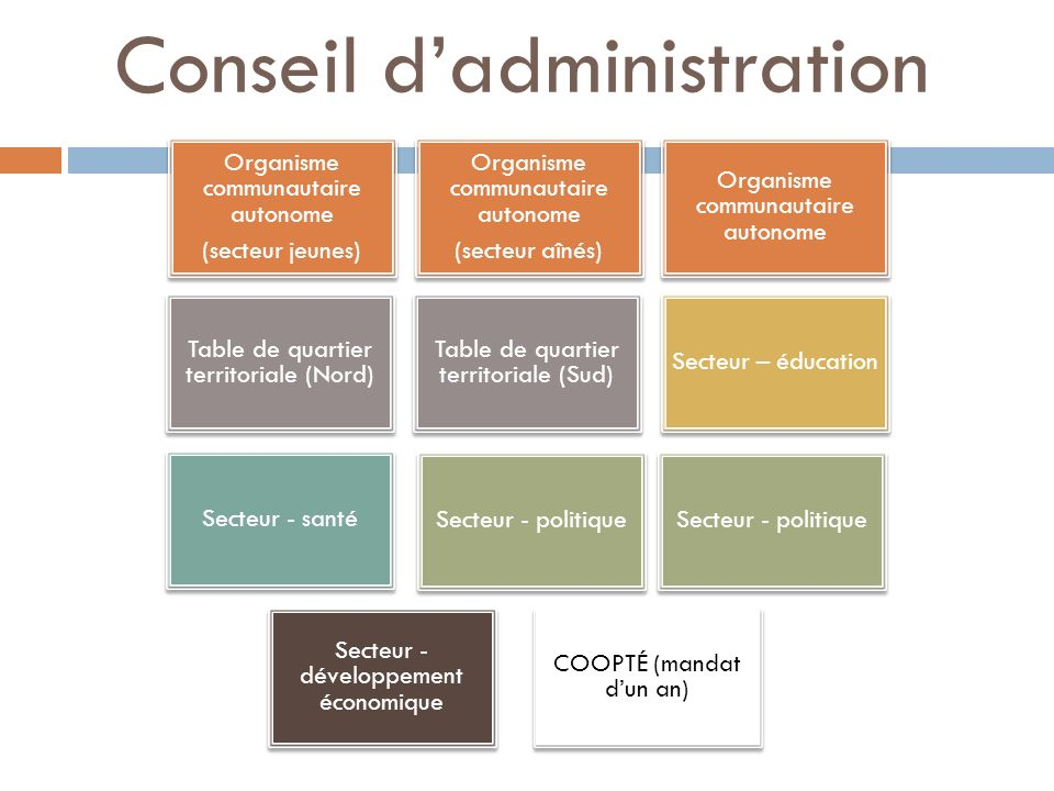 Conseil dadministration Organisme communautaire autonome (secteur jeunes) Organisme communautaire autonome (secteur aînés) Organisme communautaire aut