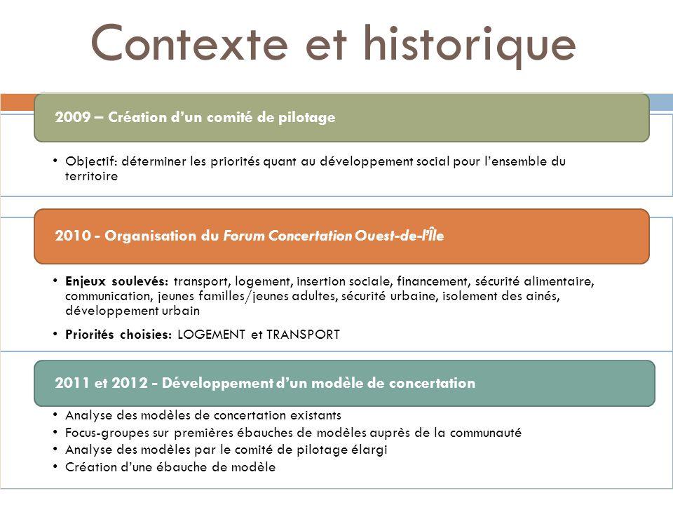 Contexte et historique Objectif: déterminer les priorités quant au développement social pour lensemble du territoire 2009 – Création dun comité de pil