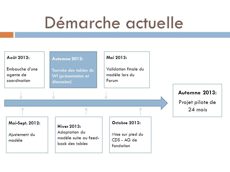 Août 2012: Embauche dune agente de coordination Automne 2012: Tournée des tables du WI (présentation et discussion) Mai 2013: Validation finale du mod