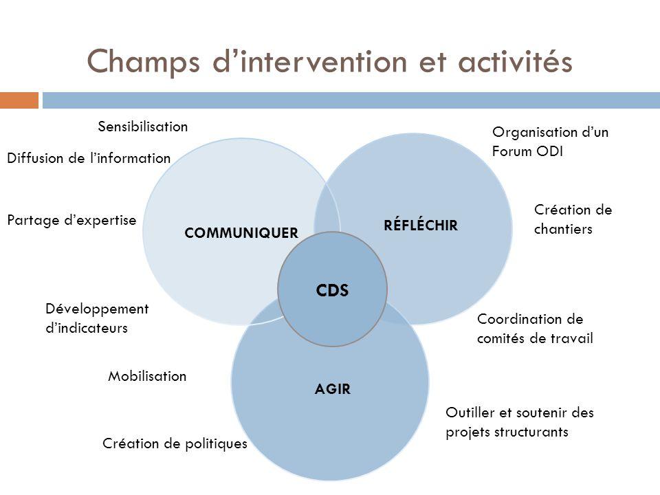 Champs dintervention et activités RÉFLÉCHIR AGIR Sensibilisation Diffusion de linformation Partage dexpertise Développement dindicateurs Mobilisation