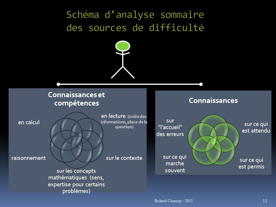 Roland Charnay - 2011 13 Connaissances et compétences en lecture (ordre des informations, place de la question ) sur le contexte sur les concepts math