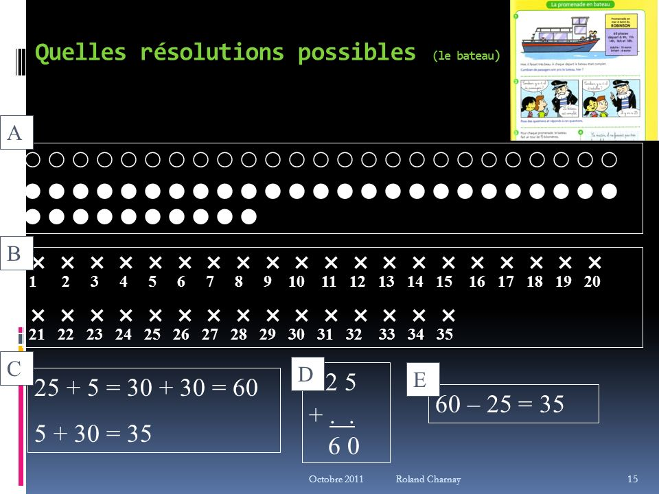 Octobre 2011 Roland Charnay 15 Quelles résolutions possibles (le bateau ) A 1 2 3 4 5 6 7 8 9 10 11 12 13 14 15 16 17 18 19 20 21 22 23 24 25 26 27 28