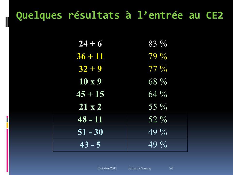 Quelques résultats à lentrée au CE2 24 + 683 % 36 + 1179 % 32 + 977 % 10 x 968 % 45 + 1564 % 21 x 255 % 48 - 1152 % 51 - 3049 % 43 - 549 % 26 Octobre