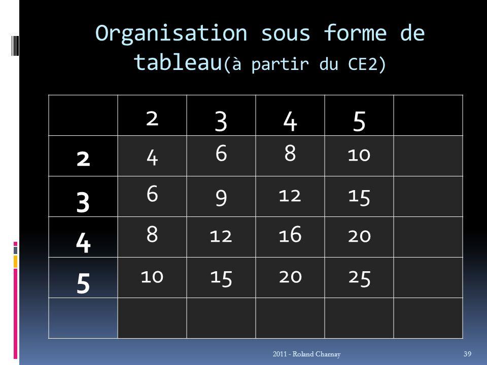 Organisation sous forme de tableau (à partir du CE2) 2345 2 46810 3 691215 4 8121620 5 10152025 2011 - Roland Charnay 39