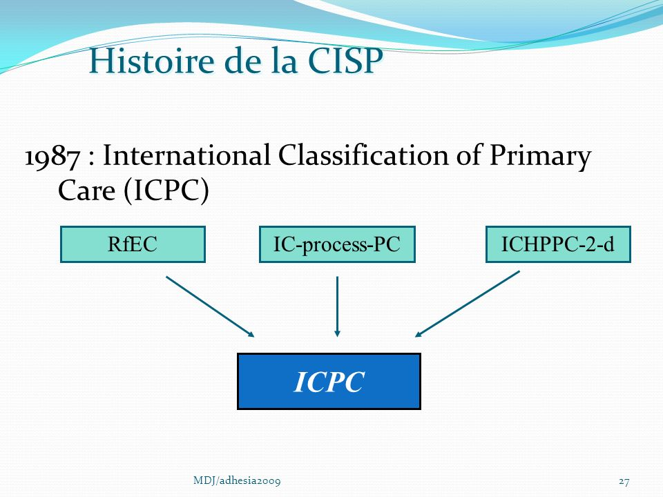 27 1987 : International Classification of Primary Care (ICPC) ICHPPC-2-d ICPC Histoire de la CISP RfECIC-process-PC MDJ/adhesia2009