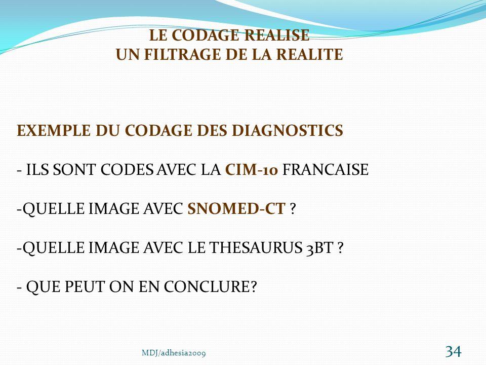 34 EXEMPLE DU CODAGE DES DIAGNOSTICS - ILS SONT CODES AVEC LA CIM-10 FRANCAISE -QUELLE IMAGE AVEC SNOMED-CT .