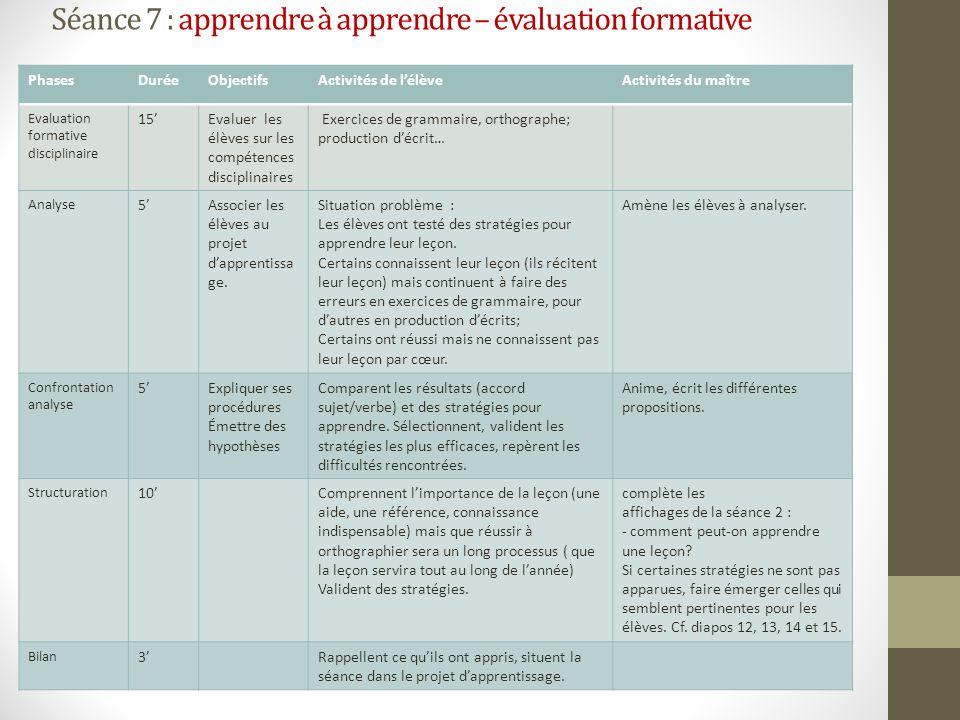 Séance 7 : apprendre à apprendre – évaluation formative PhasesDuréeObjectifsActivités de lélèveActivités du maître Evaluation formative disciplinaire