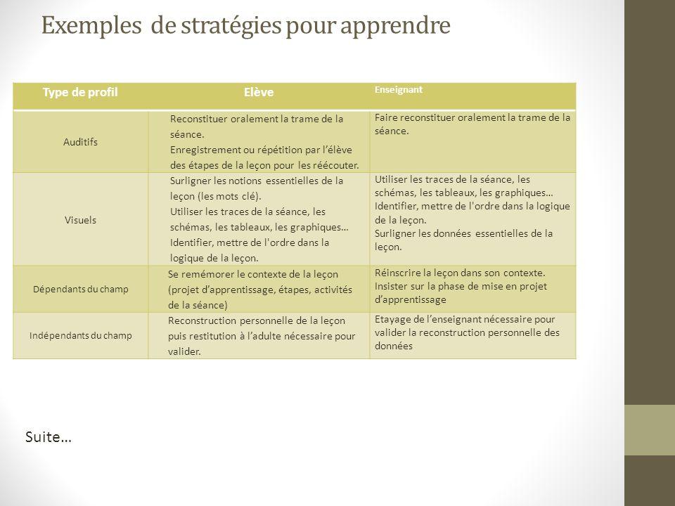 Exemples de stratégies pour apprendre Type de profilElève Enseignant Auditifs Reconstituer oralement la trame de la séance. Enregistrement ou répétiti