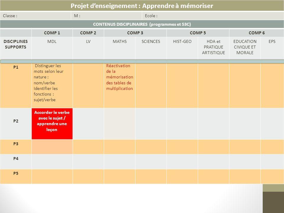 Exemple de mise en projet Objectif disciplinaire : Suite à une phrase dictée du jour: Constat avec les élèves de leurs difficultés à accorder le verbe avec le sujet Mise en projet : Nous allons revoir comment on accorde le verbe avec le sujet.