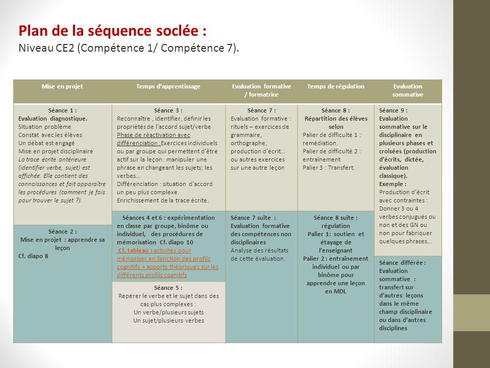 Mise en projetTemps dapprentissageEvaluation formative / formatrice Temps de régulationEvaluation sommative Séance 1 : Evaluation diagnostique. Situat