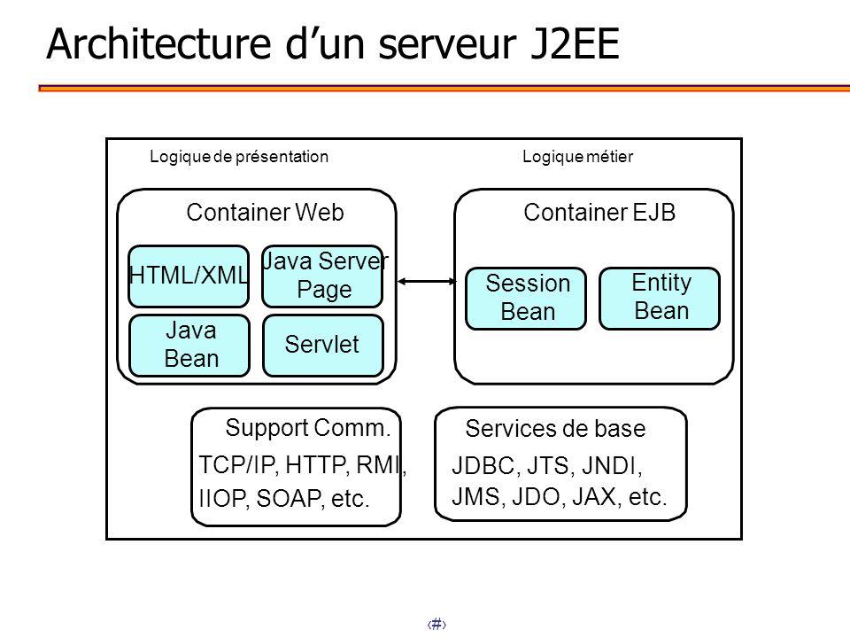 12 Support Comm. TCP/IP, HTTP, RMI, IIOP, SOAP, etc. Architecture dun serveur J2EE Entity Bean Container EJB Session Bean Logique de présentation Logi