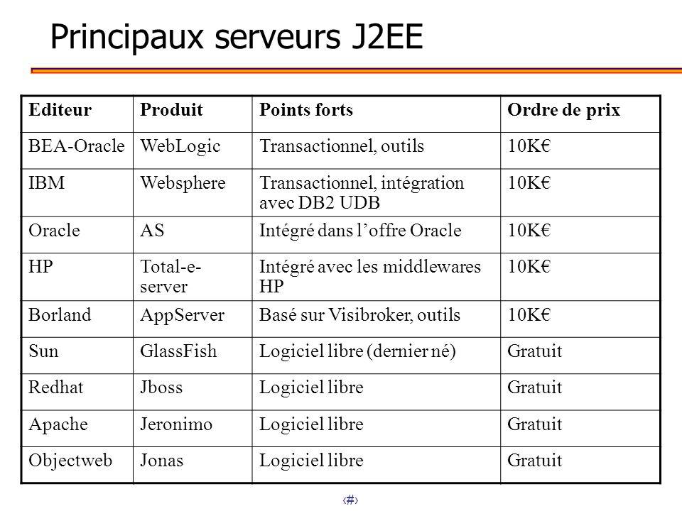 13 Principaux serveurs J2EE EditeurProduitPoints fortsOrdre de prix BEA-OracleWebLogicTransactionnel, outils10K IBMWebsphereTransactionnel, intégratio