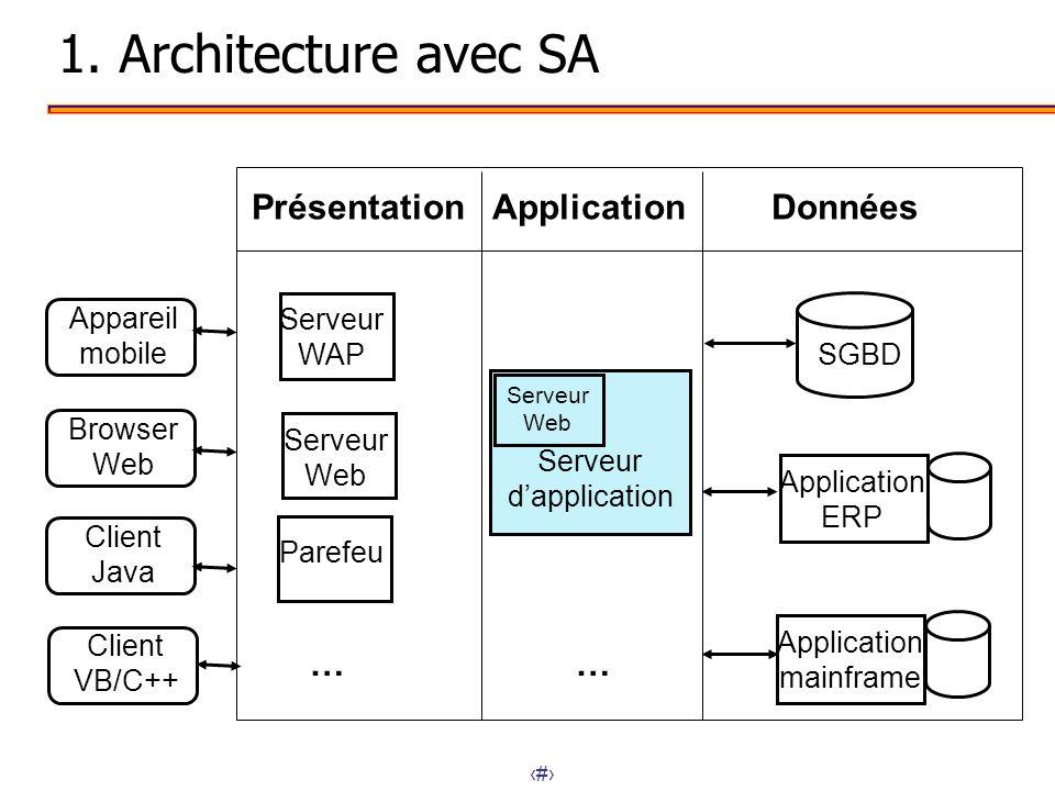 2 1. Architecture avec SA SGBD Application ERP Browser Web Appareil mobile Client Java Client VB/C++ Serveur Web Serveur WAP Parefeu … Application mai