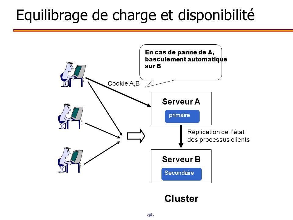 4 Equilibrage de charge et disponibilité Serveur A Cluster primaire Serveur B Secondaire Réplication de létat des processus clients Cookie A,B En cas
