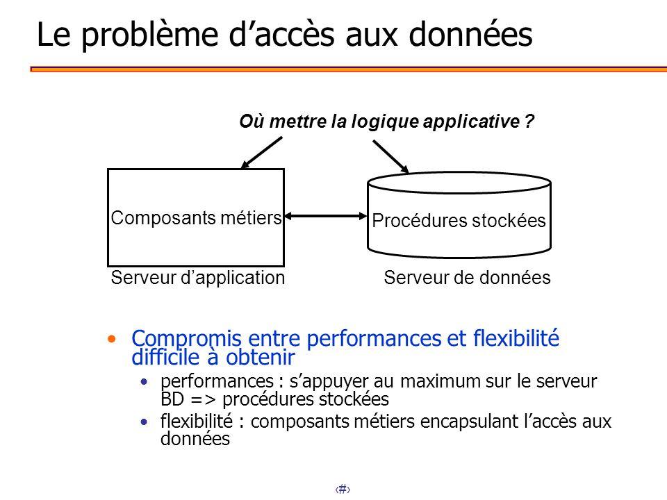5 Le problème daccès aux données Compromis entre performances et flexibilité difficile à obtenir performances : sappuyer au maximum sur le serveur BD