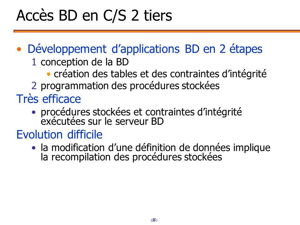 6 Accès BD en C/S 2 tiers Développement dapplications BD en 2 étapes 1conception de la BD création des tables et des contraintes dintégrité 2programma
