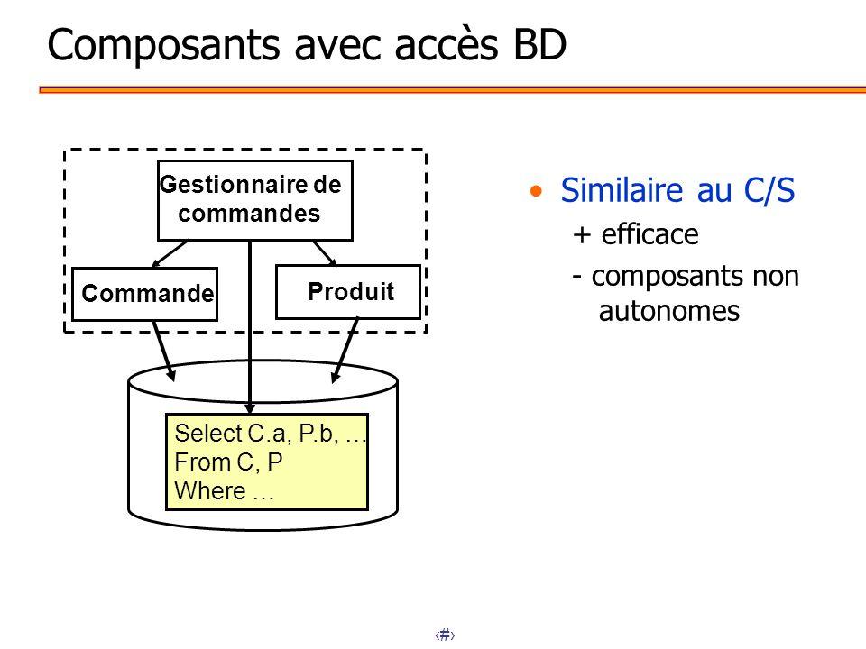 8 Composants encapsulant leurs données Principe dîlot de données ensemble de données entièrement contenu dans un composant métier exige une forte localité des données/composant + composants autonomes - performances Gestionnaire de commandes Commande Produit
