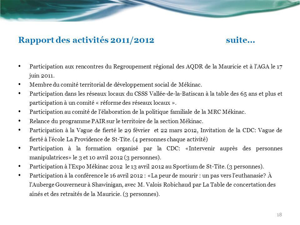 Rapport des activités 2011/2012 suite… Participation aux rencontres du Regroupement régional des AQDR de la Mauricie et à lAGA le 17 juin 2011. Membre