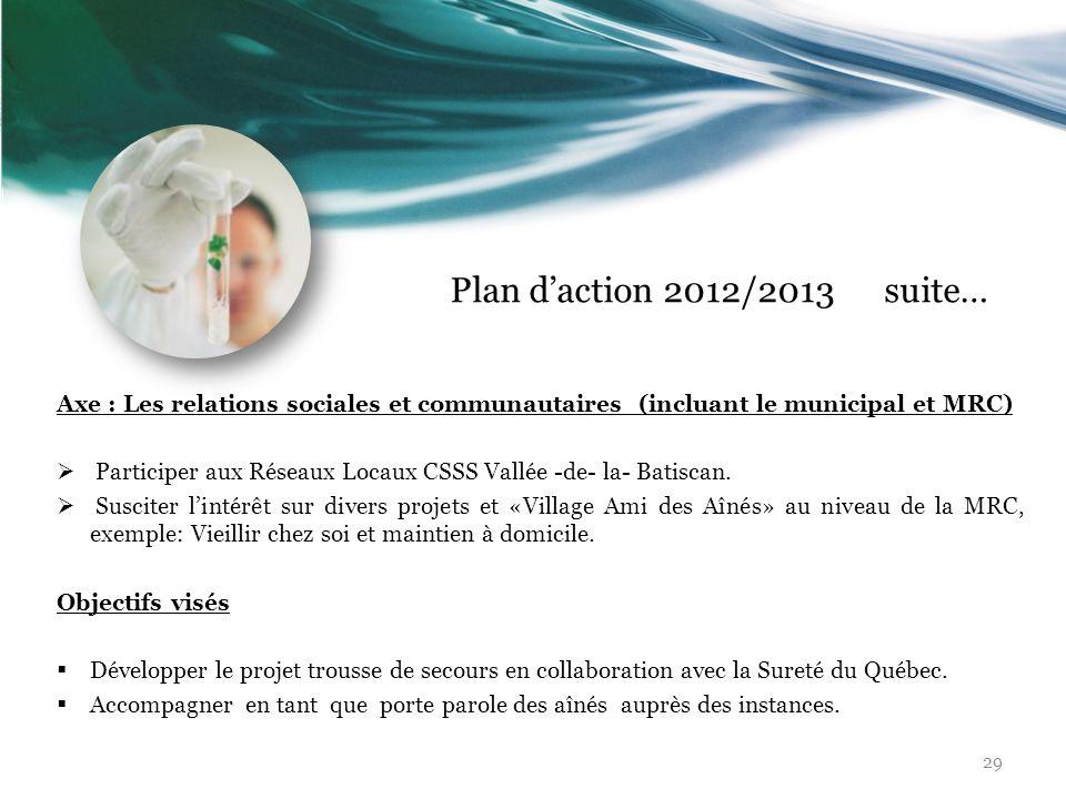 Plan daction 2012/2013 suite… Axe : Les relations sociales et communautaires (incluant le municipal et MRC) Participer aux Réseaux Locaux CSSS Vallée