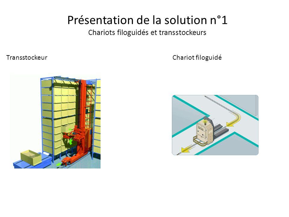 Transstockeur Présentation de la solution n°1 Chariots filoguidés et transstockeurs Chariot filoguidé