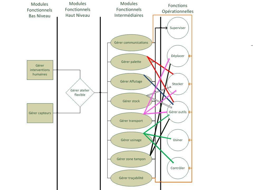 Choix du type darchitecture Solution ------------------- Critère Architecture Centralisée Architecture Distribuée Architecture Répartie Disponibilité Pondération = 3-++ + Evolutivité Pondération = 1 ++- + Flexibilité Pondération = 4 +- ++ Fiabilité Pondération = 2 +0 ++ Traçabilité Pondération = 3 ++- + Légende : - Faible 0 Moyen + Bon ++ Très bon