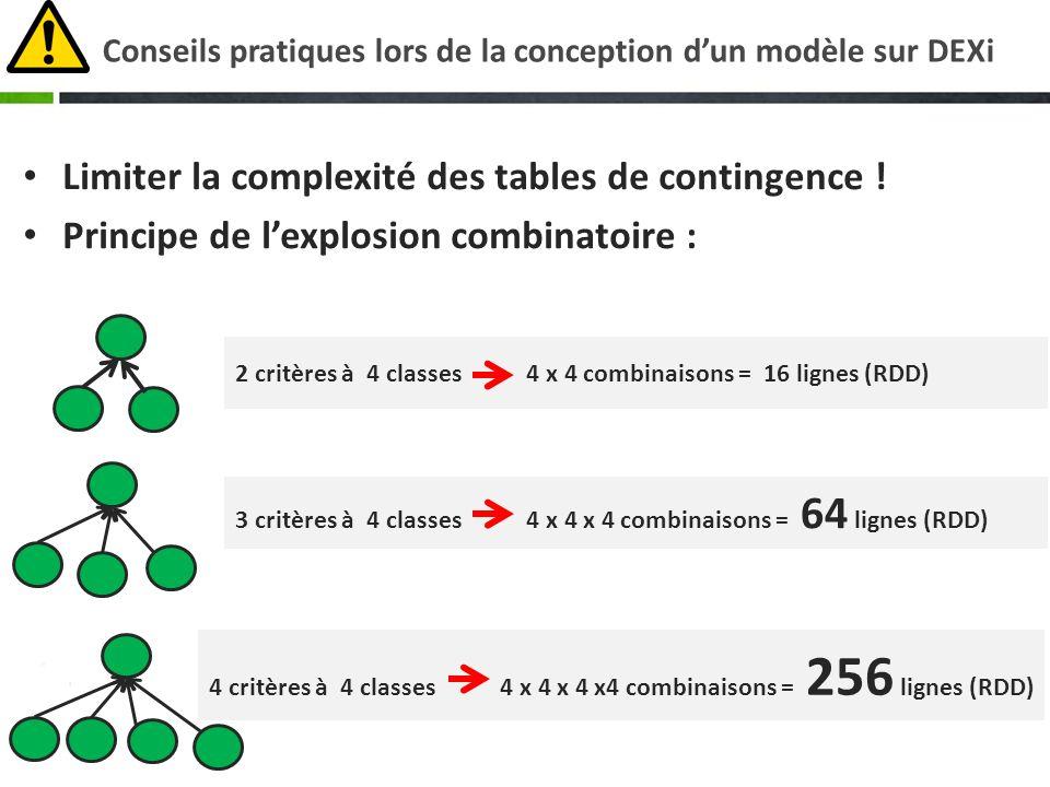 Conseils pratiques lors de la conception dun modèle sur DEXi Limiter la complexité des tables de contingence ! Principe de lexplosion combinatoire : 2