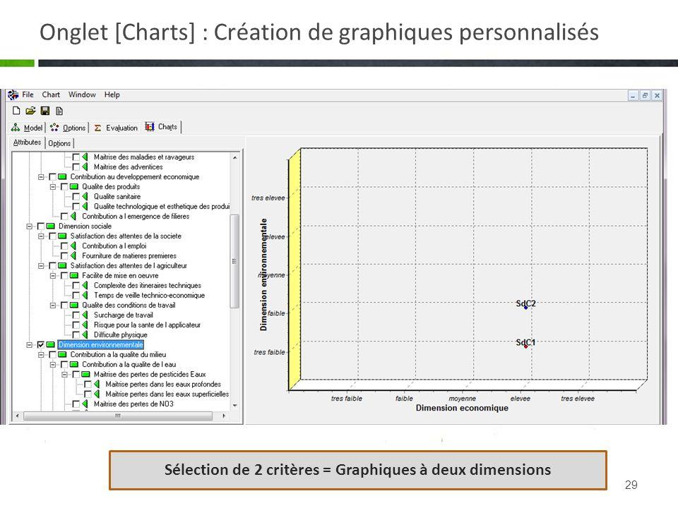 29 Sélection de 2 critères = Graphiques à deux dimensions Onglet [Charts] : Création de graphiques personnalisés