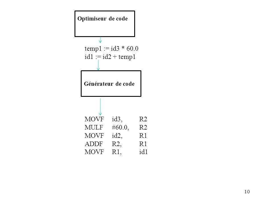 10 Optimiseur de code temp1 := id3 * 60.0 id1 := id2 + temp1 Générateur de code MOVF id3, R2 MULF #60.0, R2 MOVF id2, R1 ADDF R2, R1 MOVF R1, id1