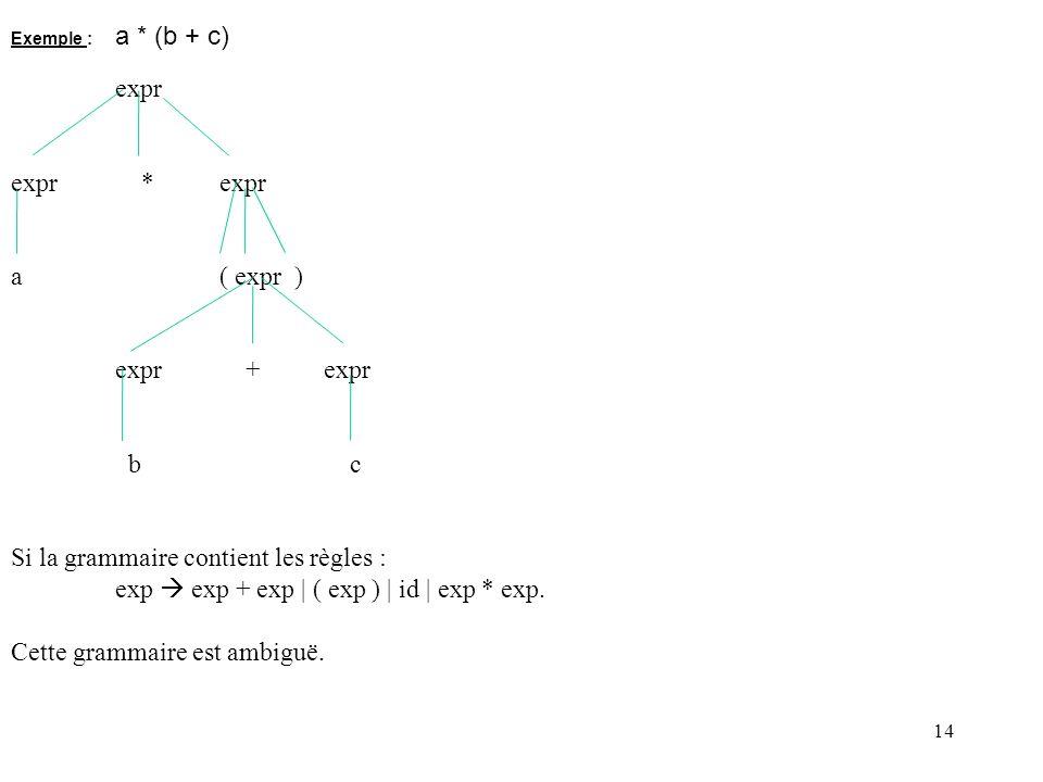 14 Exemple : a * (b + c) expr expr *expr a( expr ) expr + expr b c Si la grammaire contient les règles : exp exp + exp | ( exp ) | id | exp * exp.