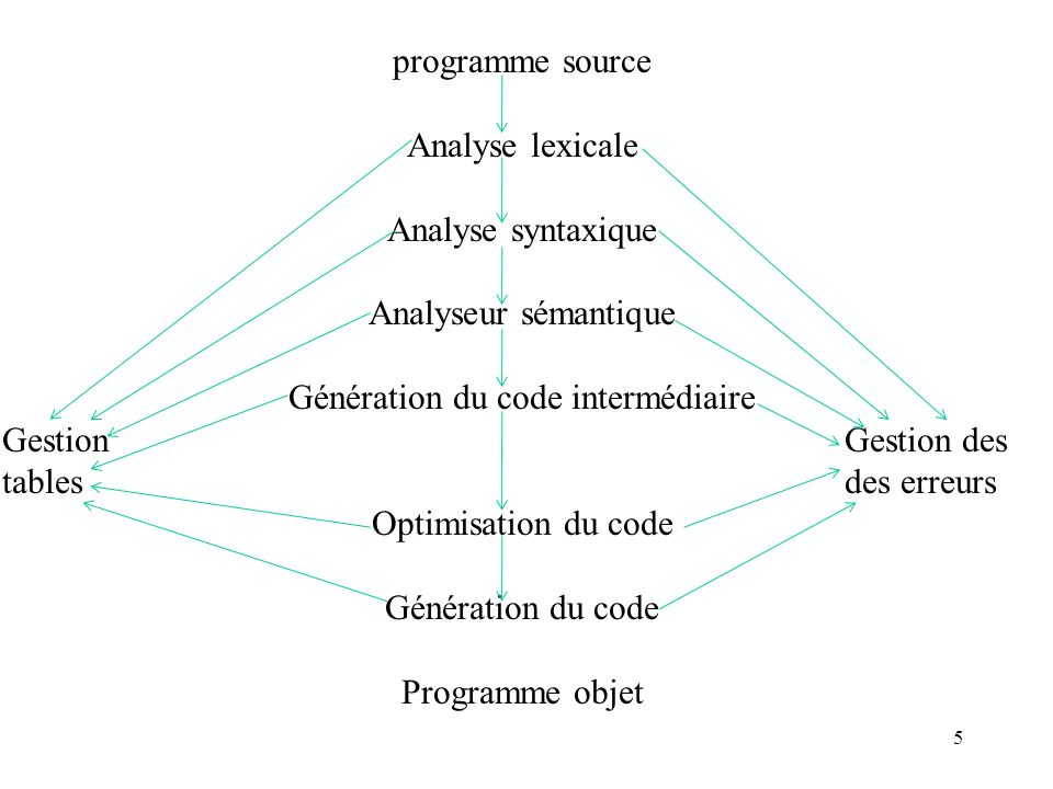 16 Code optimisation(facultative) The code optimisation phase attempts to improve the intermediate code, so that faster-running machine code will result.