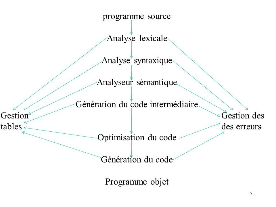 5 programme source Analyse lexicale Analyse syntaxique Analyseur sémantique Génération du code intermédiaire GestionGestion des tablesdes erreurs Optimisation du code Génération du code Programme objet