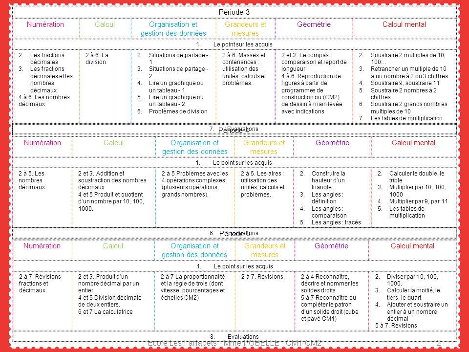 Période 1 GrammaireConjugaisonOrthographeVocabulaire 1.Le point sur les acquis 2.La phrase 3.Les types de phrase - 1 4.Les types de phrase - 2 5.Les f