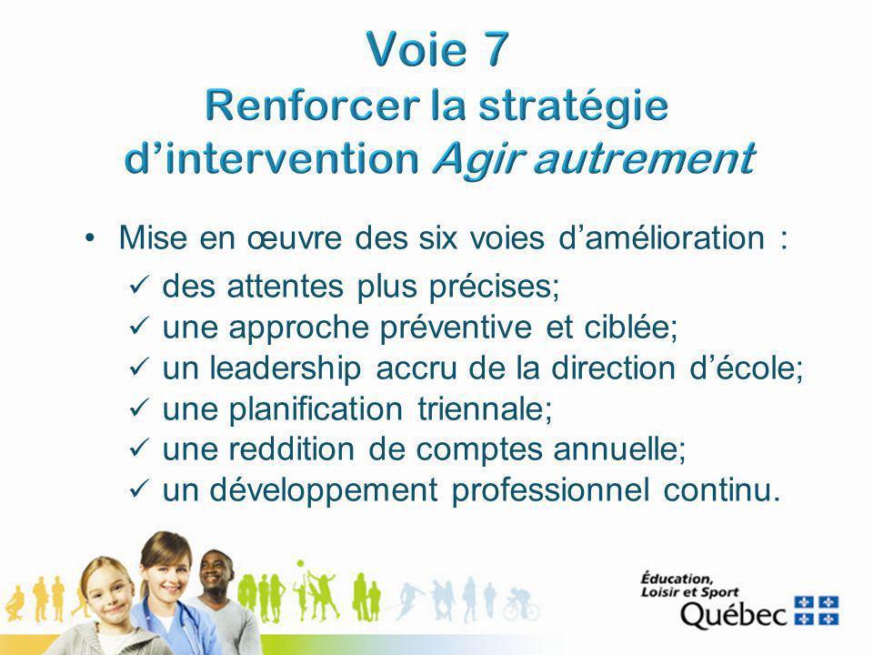 Mise en œuvre des six voies damélioration : des attentes plus précises; une approche préventive et ciblée; un leadership accru de la direction décole; une planification triennale; une reddition de comptes annuelle; un développement professionnel continu.