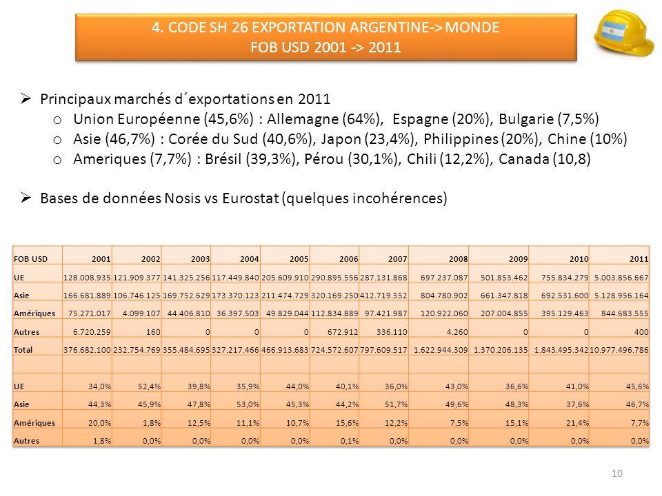 10 4. CODE SH 26 EXPORTATION ARGENTINE-> MONDE FOB USD 2001 -> 2011 4. CODE SH 26 EXPORTATION ARGENTINE-> MONDE FOB USD 2001 -> 2011 Principaux marché
