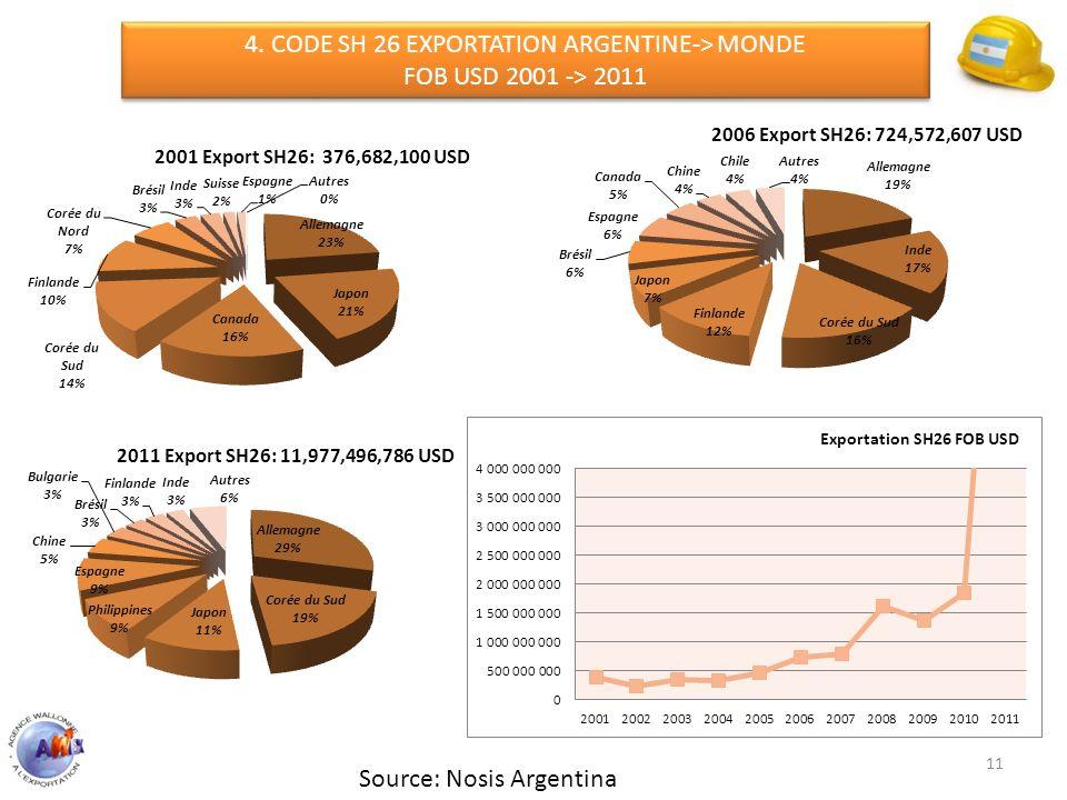 11 4. CODE SH 26 EXPORTATION ARGENTINE-> MONDE FOB USD 2001 -> 2011 4. CODE SH 26 EXPORTATION ARGENTINE-> MONDE FOB USD 2001 -> 2011 Source: Nosis Arg