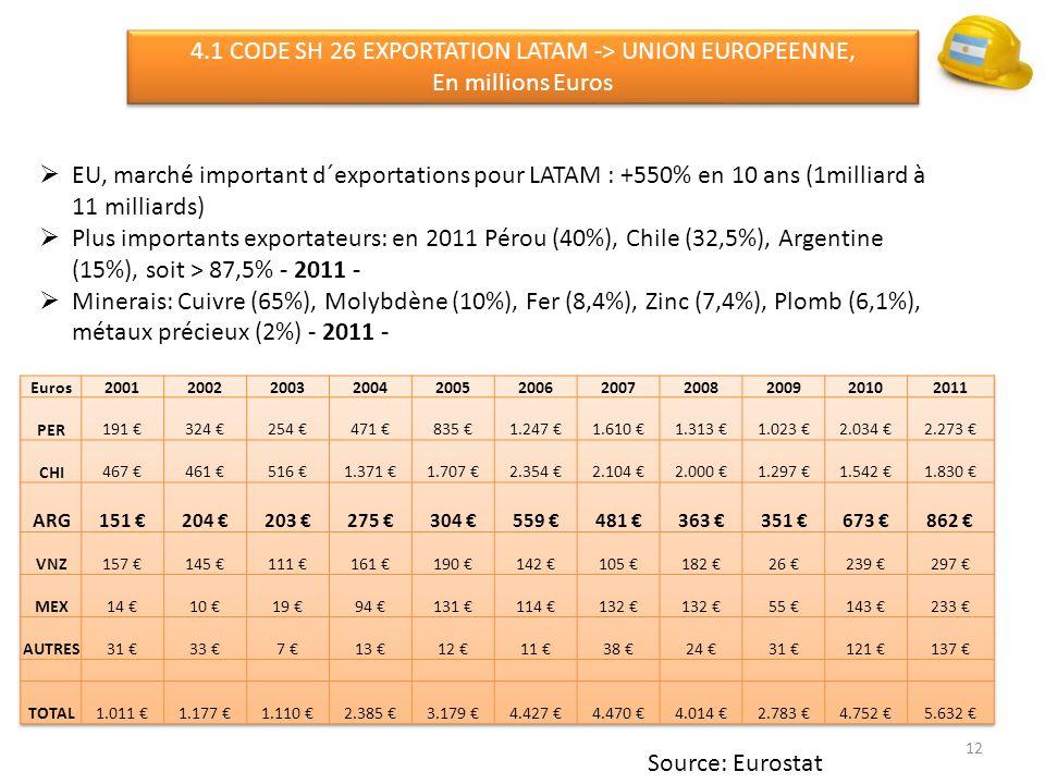 12 4.1 CODE SH 26 EXPORTATION LATAM -> UNION EUROPEENNE, En millions Euros 4.1 CODE SH 26 EXPORTATION LATAM -> UNION EUROPEENNE, En millions Euros EU, marché important d´exportations pour LATAM : +550% en 10 ans (1milliard à 11 milliards) Plus importants exportateurs: en 2011 Pérou (40%), Chile (32,5%), Argentine (15%), soit > 87,5% - 2011 - Minerais: Cuivre (65%), Molybdène (10%), Fer (8,4%), Zinc (7,4%), Plomb (6,1%), métaux précieux (2%) - 2011 - Source: Eurostat