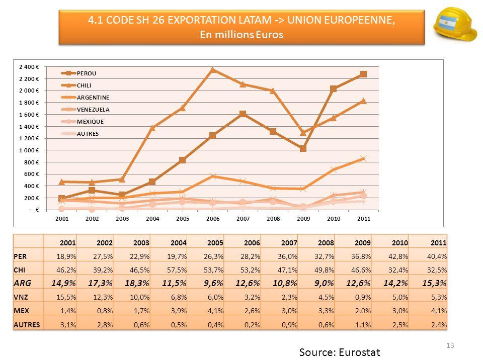 4.1 CODE SH 26 EXPORTATION LATAM -> UNION EUROPEENNE, En millions Euros 4.1 CODE SH 26 EXPORTATION LATAM -> UNION EUROPEENNE, En millions Euros 13 Source: Eurostat