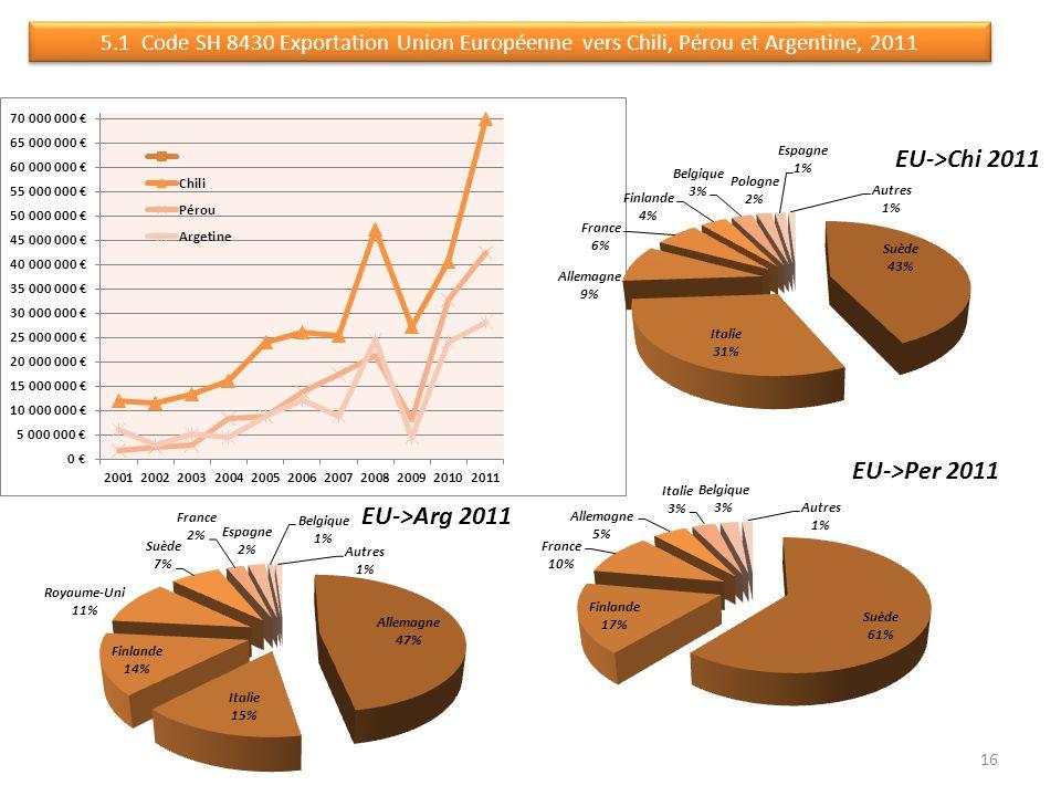 5.1 Code SH 8430 Exportation Union Européenne vers Chili, Pérou et Argentine, 2011 16