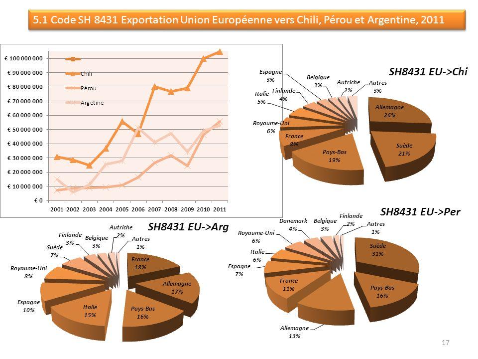 5.1 Code SH 8431 Exportation Union Européenne vers Chili, Pérou et Argentine, 2011 17