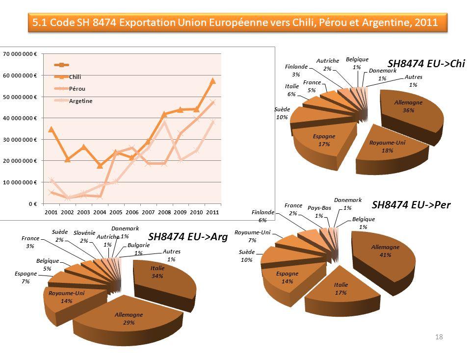 5.1 Code SH 8474 Exportation Union Européenne vers Chili, Pérou et Argentine, 2011 18