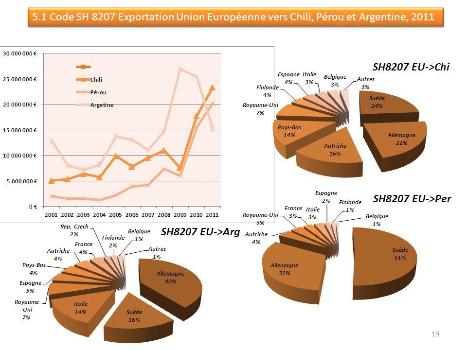 5.1 Code SH 8207 Exportation Union Européenne vers Chili, Pérou et Argentine, 2011 19