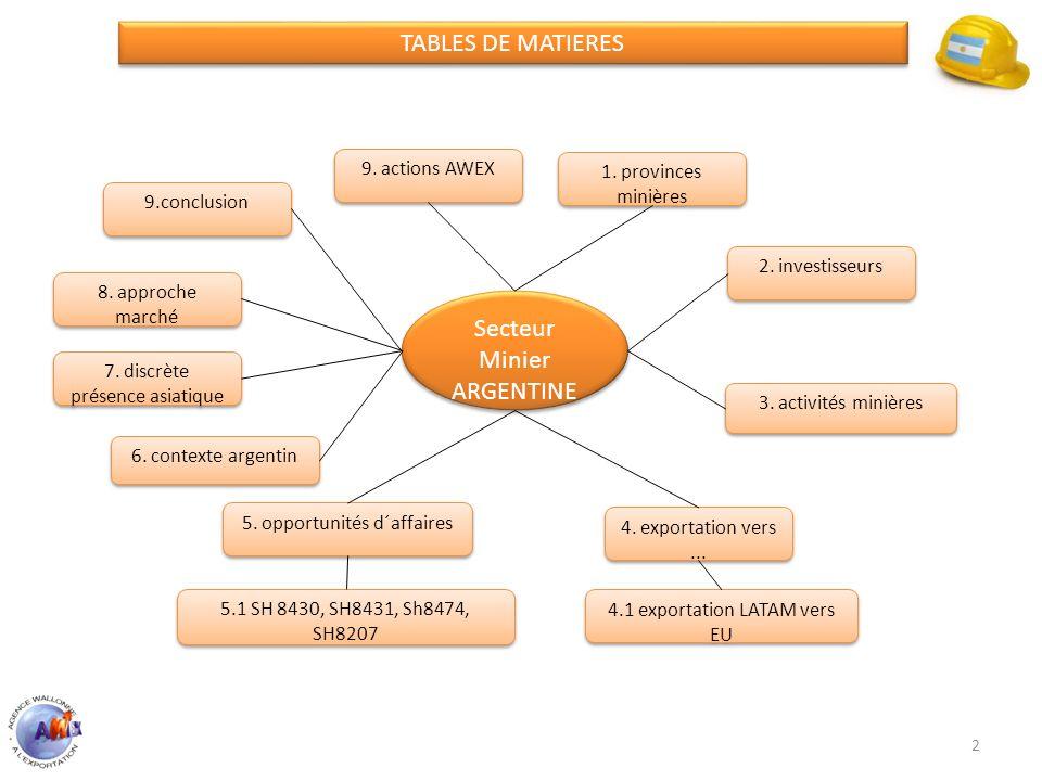2 Secteur Minier ARGENTINE Secteur Minier ARGENTINE 1. provinces minières 4.1 exportation LATAM vers EU 2. investisseurs 3. activités minières 4. expo