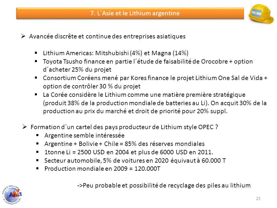 Formation d´un cartel des pays producteur de Lithium style OPEC ? Argentine semble intéressée Argentine + Bolivie + Chile = 85% des réserves mondiales