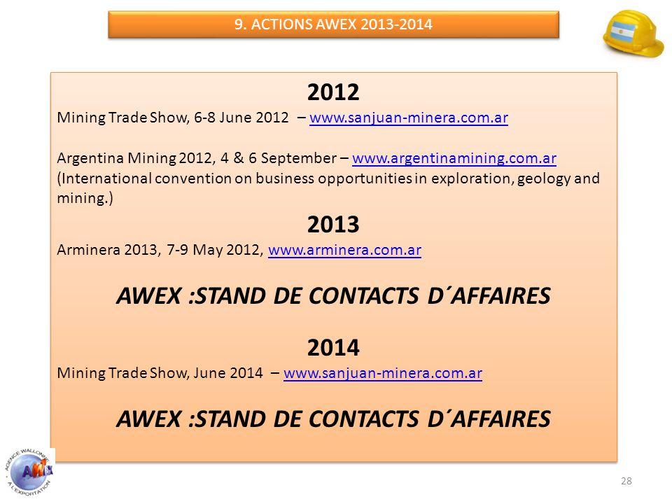 2012 Mining Trade Show, 6-8 June 2012 – www.sanjuan-minera.com.arwww.sanjuan-minera.com.ar Argentina Mining 2012, 4 & 6 September – www.argentinaminin