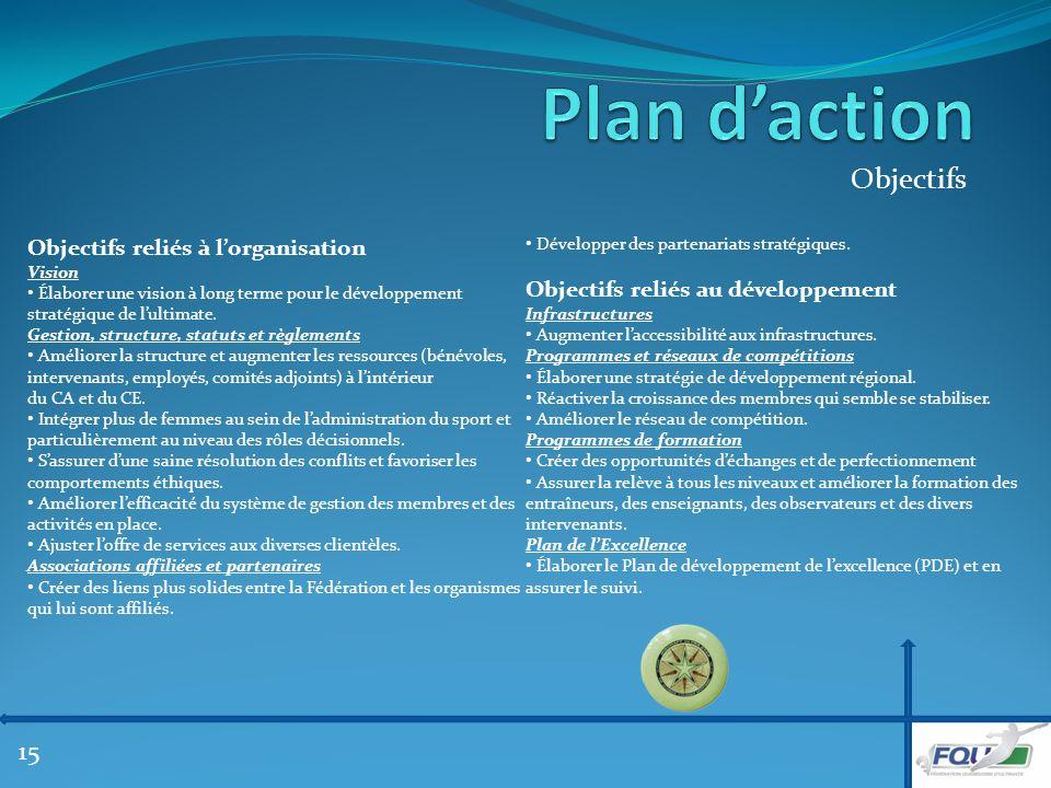 Objectifs Objectifs reliés à lorganisation Vision Élaborer une vision à long terme pour le développement stratégique de lultimate.
