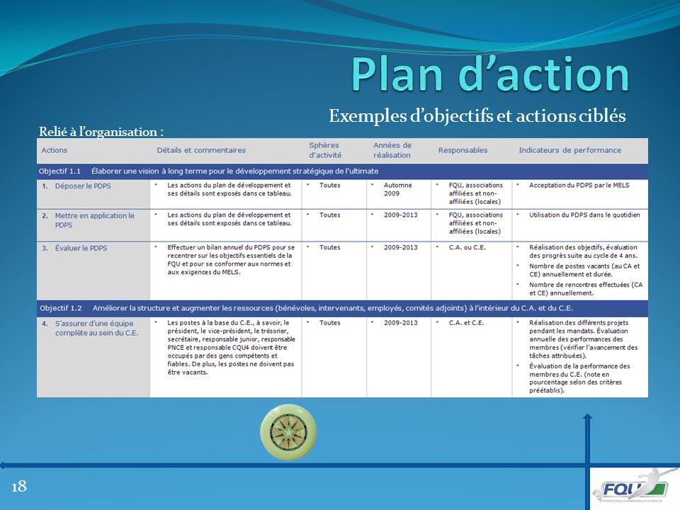 Exemples dobjectifs et actions ciblés Relié à lorganisation : 18