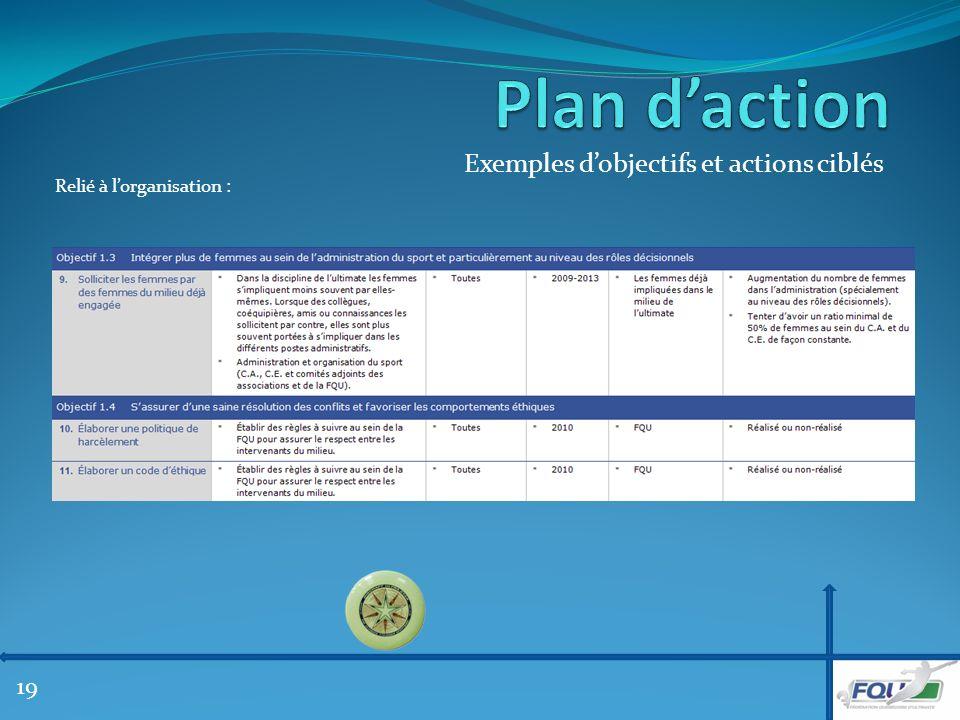 Exemples dobjectifs et actions ciblés Relié à lorganisation : 19