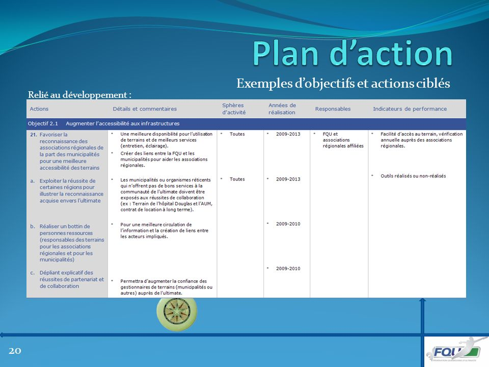 Exemples dobjectifs et actions ciblés Relié au développement : 20