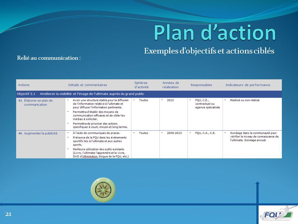 Exemples dobjectifs et actions ciblés Relié au communication : 21