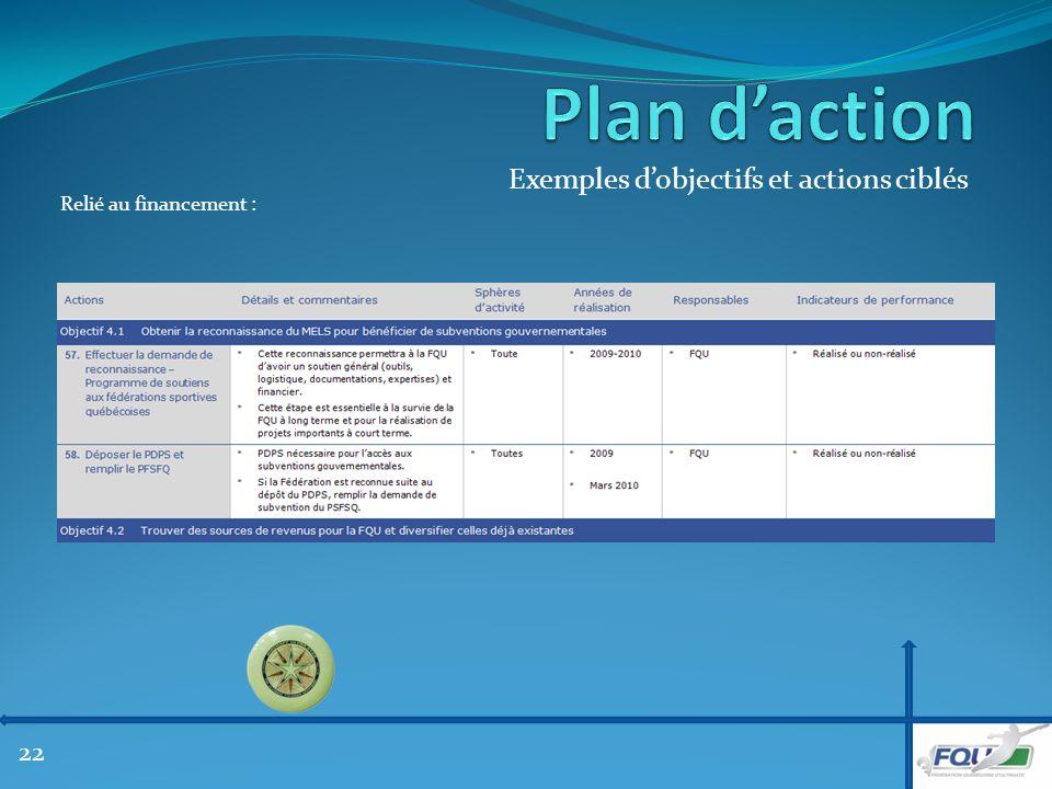Exemples dobjectifs et actions ciblés Relié au financement : 22